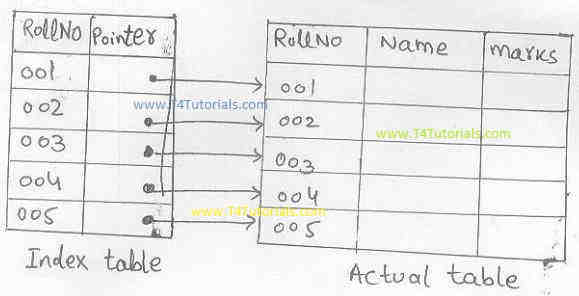 Primary indexing database