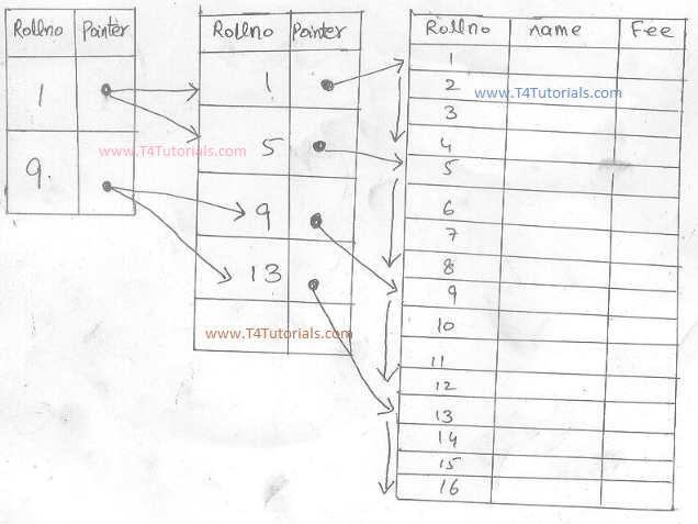 database tutorials