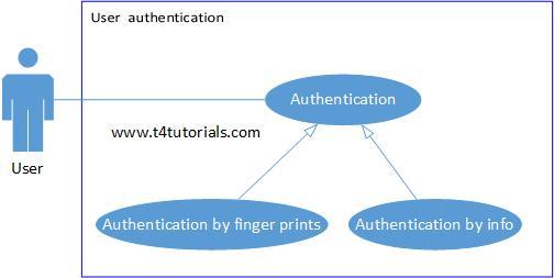 Use case diagram inheritance examples