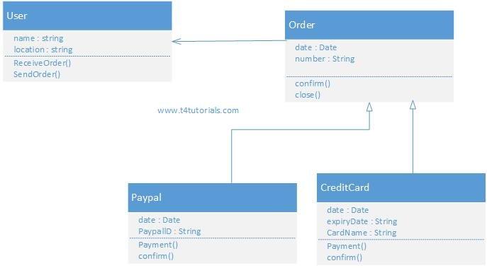 Class Diagram in software engineering | T4Tutorials.com