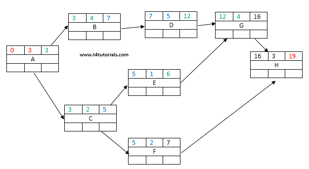 Forward And Backward Pass In Network Diagram Critical Path Float