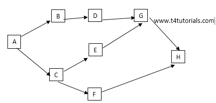 project network diagram
