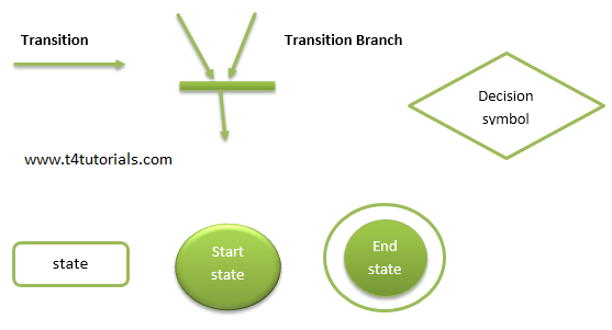 State Transition Diagram With Example In Software Engineering
