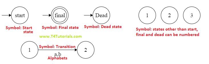 finite automata fsa symbols