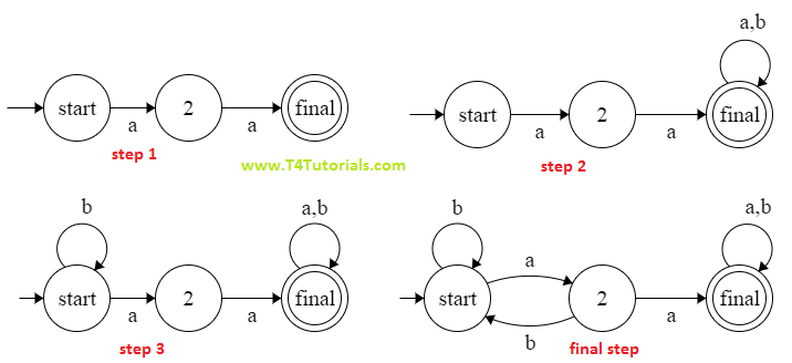 finite state automata for the languages of all those strings containing aa as a substring