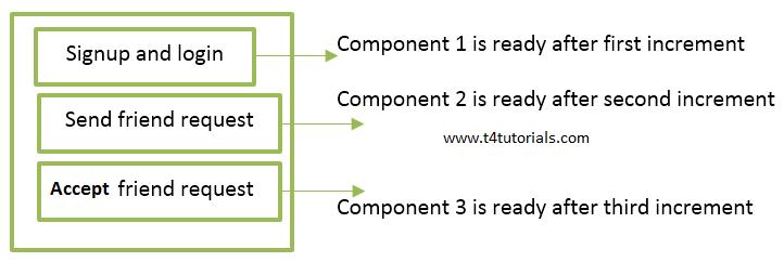incremental-model-in-software-engineering2
