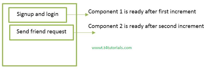 incremental software development