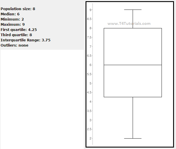 box plot in data mining