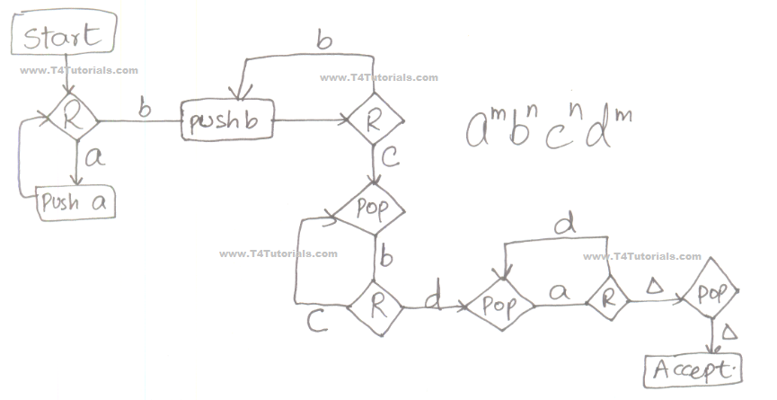 theory of automata solution