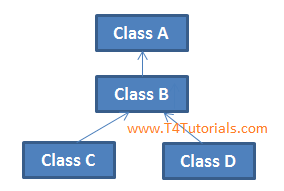 multivel child parent relationship of classes