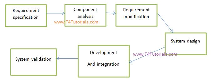 reuse web engineering