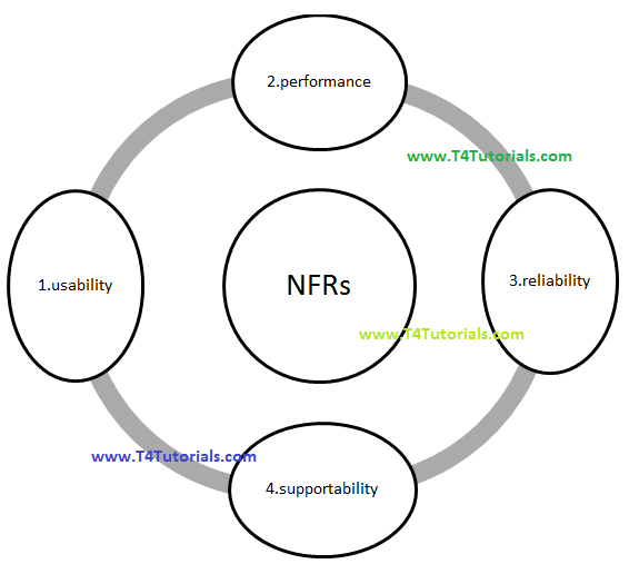 challenges of Non Functional Requirements