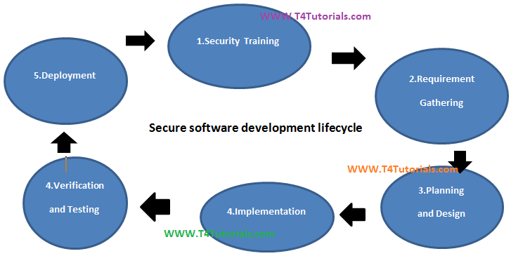 secure Software development life cycle SDLC