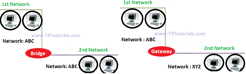 GATEWAY and bridge network device