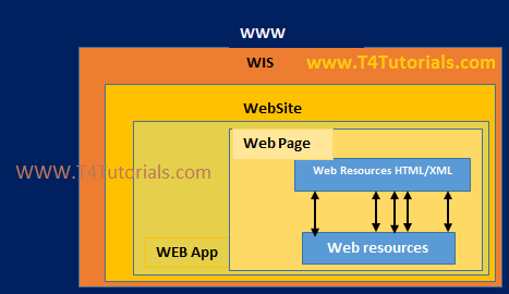WEP Reference Model