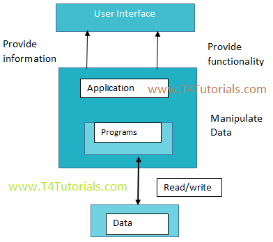 When is WEP Reference Model is used