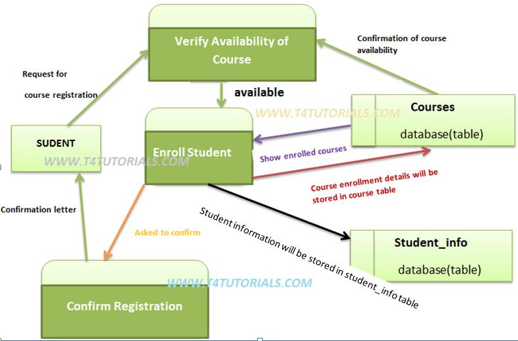 Data flow diagram DFD eaxmples