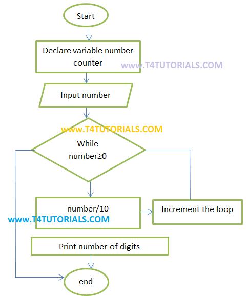 PROGRAM total number of digits flowchart