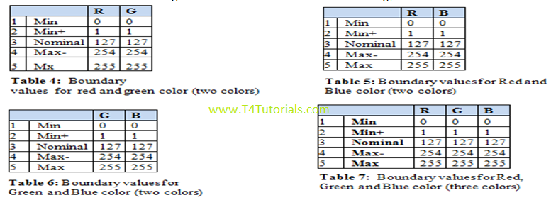 red green blue RGB color values affect the image size