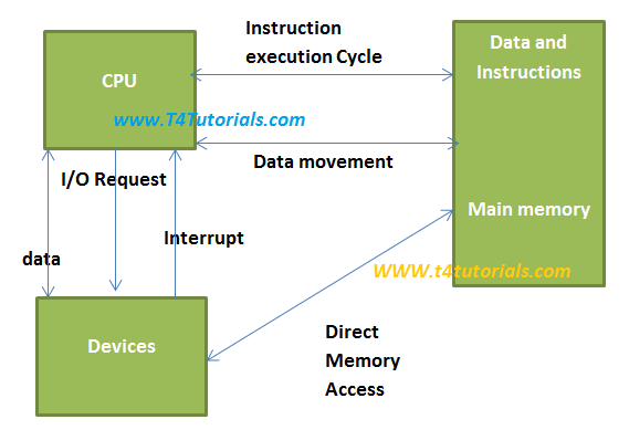 Direct Memory Access DMA in operating systems OS