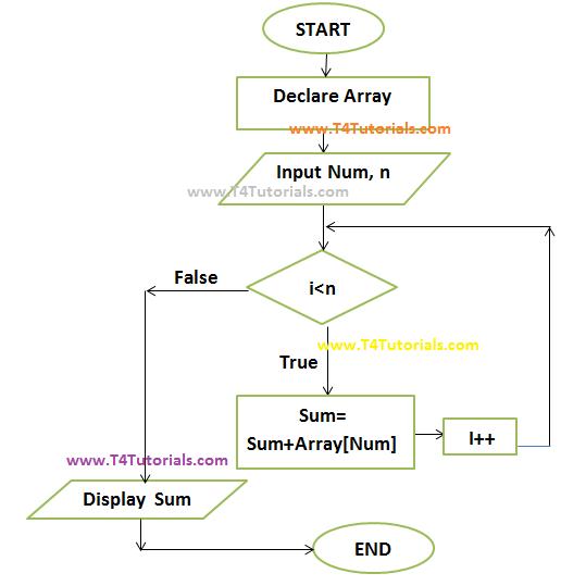 Flowchart to Find Sum of Array Elements in c, cplusplus