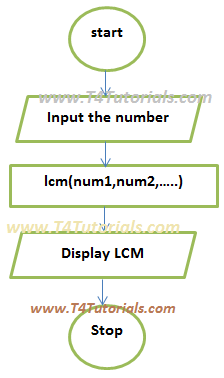 Program of LCM of a number in C Plus Plus C++ and C with flowchart