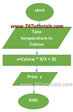 Program to convert temperature in Celsius to Fahrenheit in c++ and C