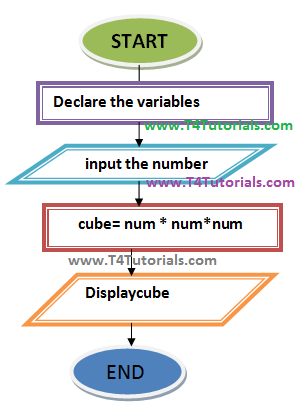 cube of a number program c,cpp flowchart