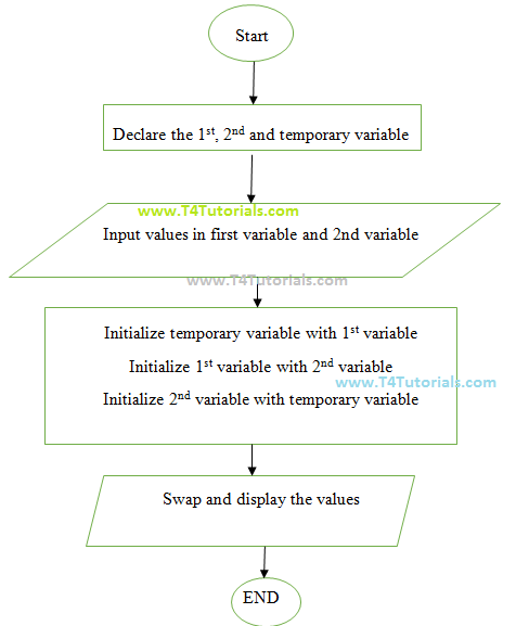 flowchart and program to swap the values of variables